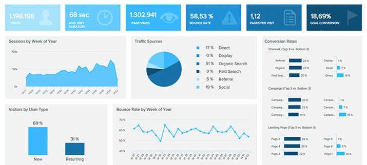 Datapine tracking and analytics tool