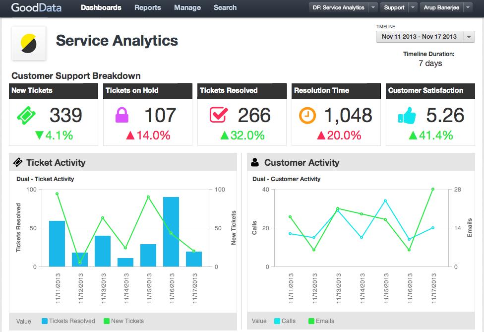 GoodData business intelligence tracking toolk