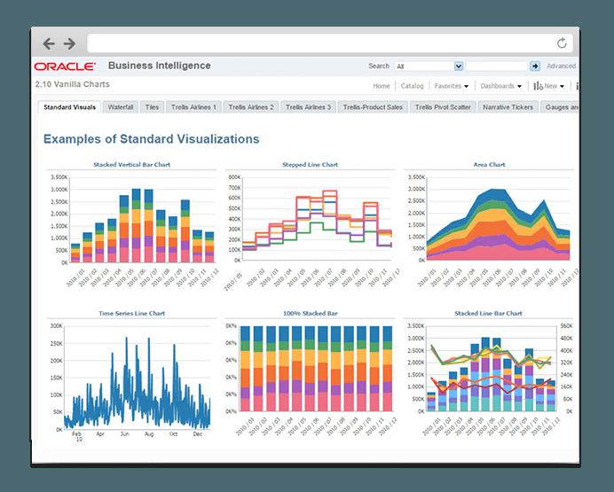Oracle Business Intelligence platform