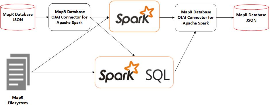 Apache Spark- big data analytics software