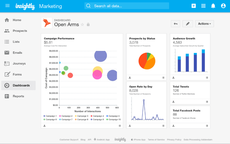 Insightly dashboard tab showing campaign performance- Best Overall Contact Management System