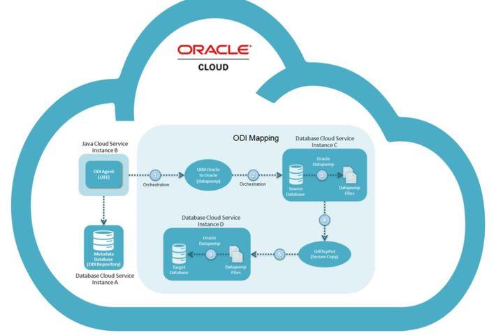 cloud based database