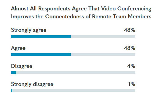 Owl labs State of Video Conferencing Report