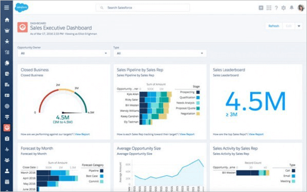 Salesforce CRM Dashboard- Best Free and Open Source Contact Management System