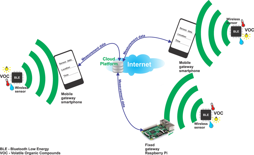 Air-pollution-monitoring-system-architecture- Best IoT Project ideas