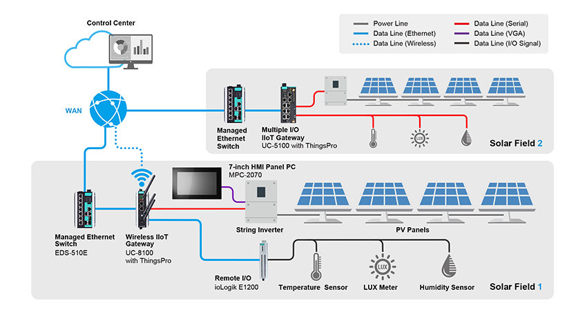 solar-monitoring-system- Best IoT project ideas