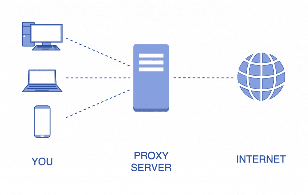 Proxy server network