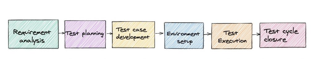 Software testing lifecycle phases